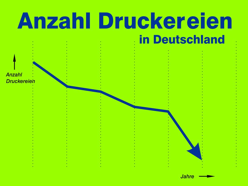 Anzahl der Druckereien in Deutschland in 2016 um sechs Prozent gesunken
