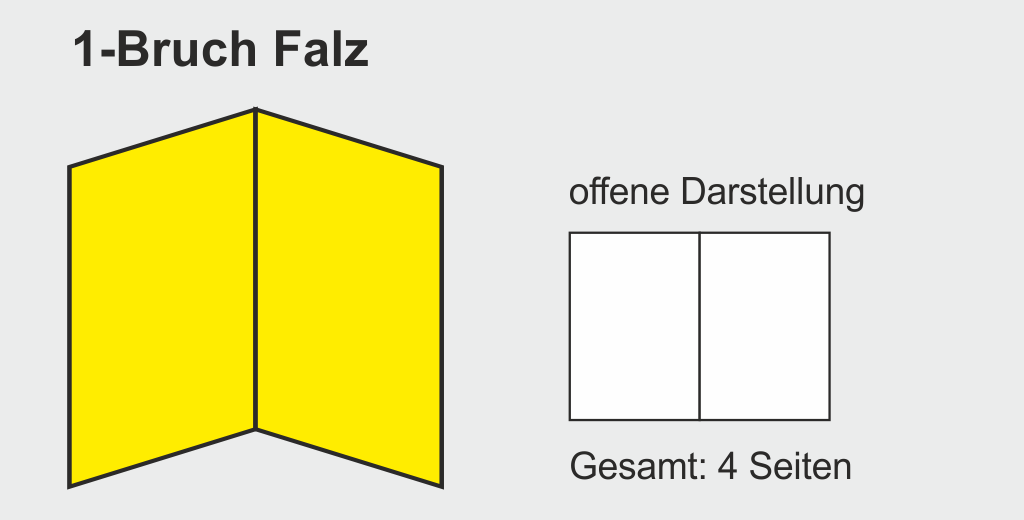 Grafik: Falzarten 1-Bruch Falz